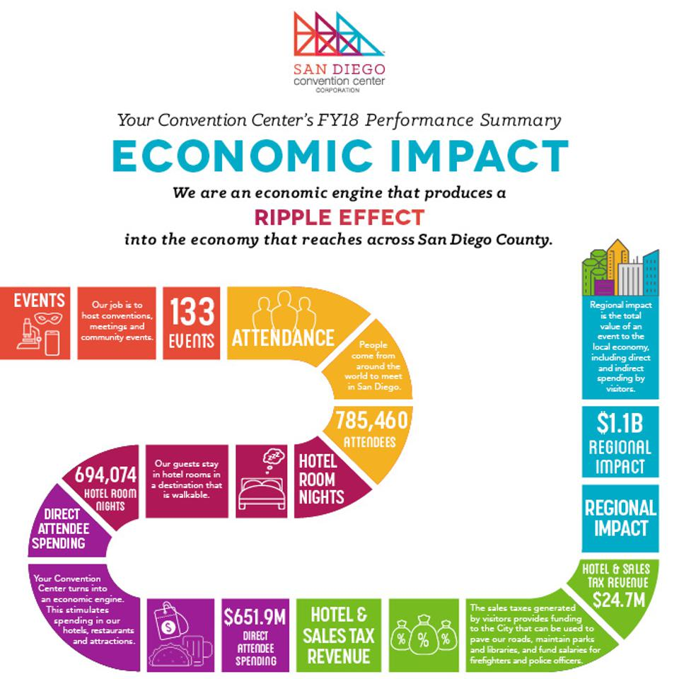 San Diego Convention economic impact infographic