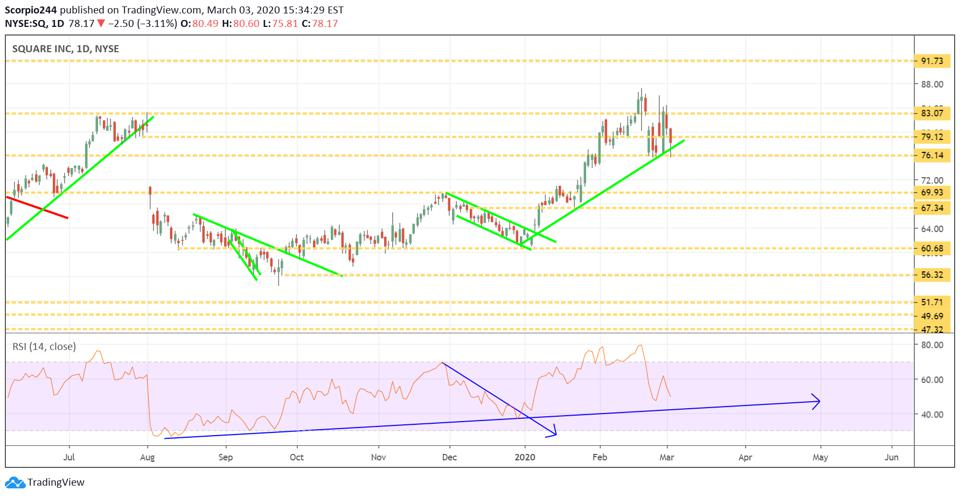 Square has been holding technical support at $76.