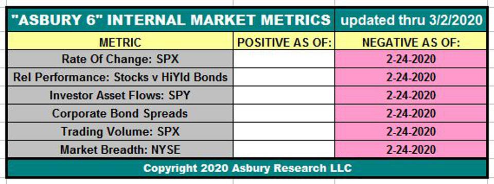 he table displays the current status of the Asbury 6 through the date shown.  The dates in each cell indicate when each individual constituent of the A6 turned either positive (green) or negative (red).
