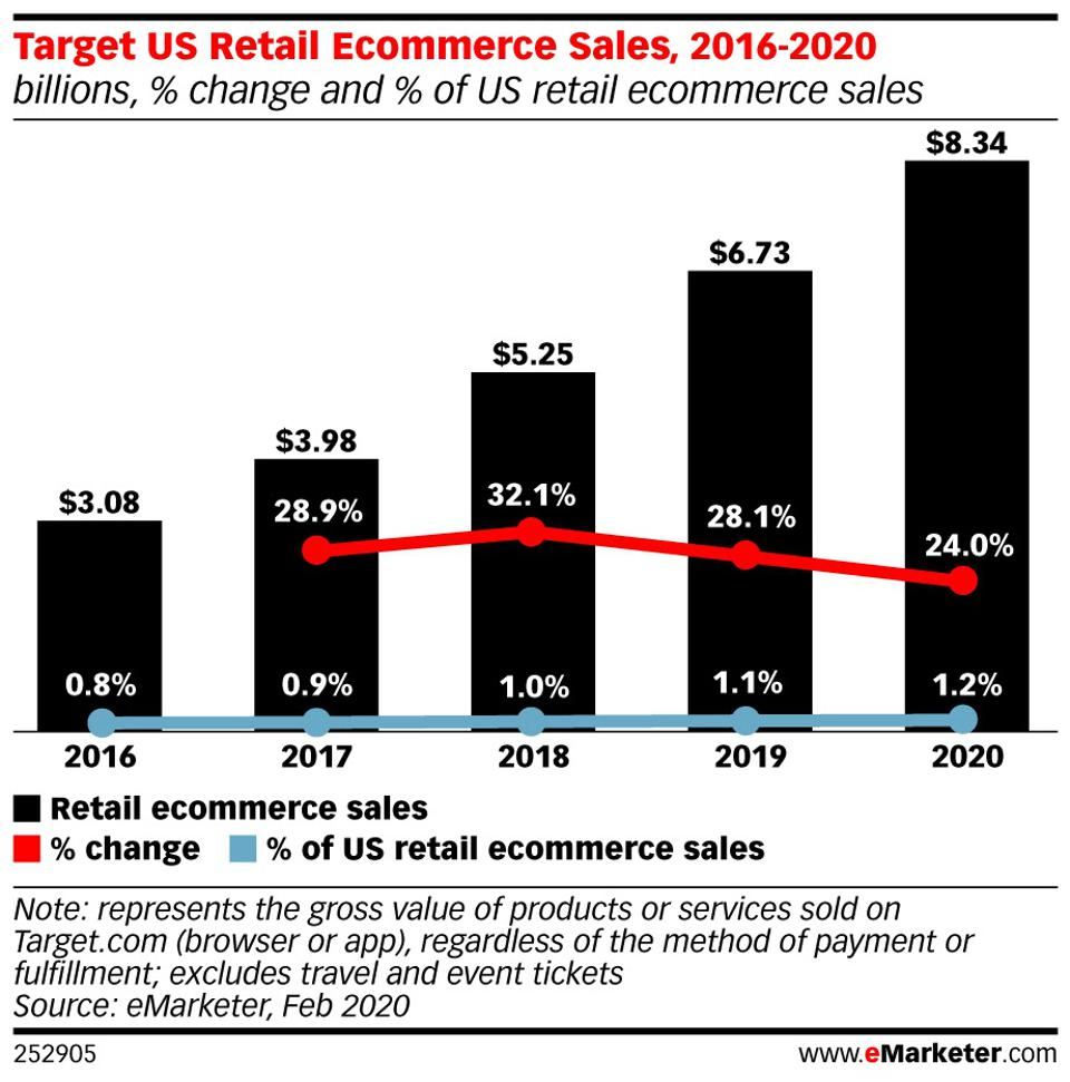Target US Retail Ecommerce Sales 2016-2020