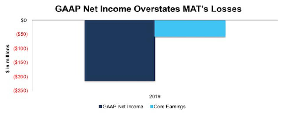MAT GAAP Net Income Vs. Core Earnings