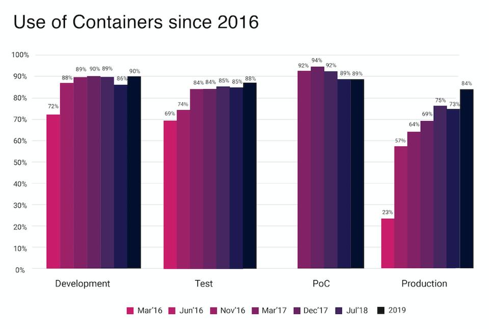 Container Usage