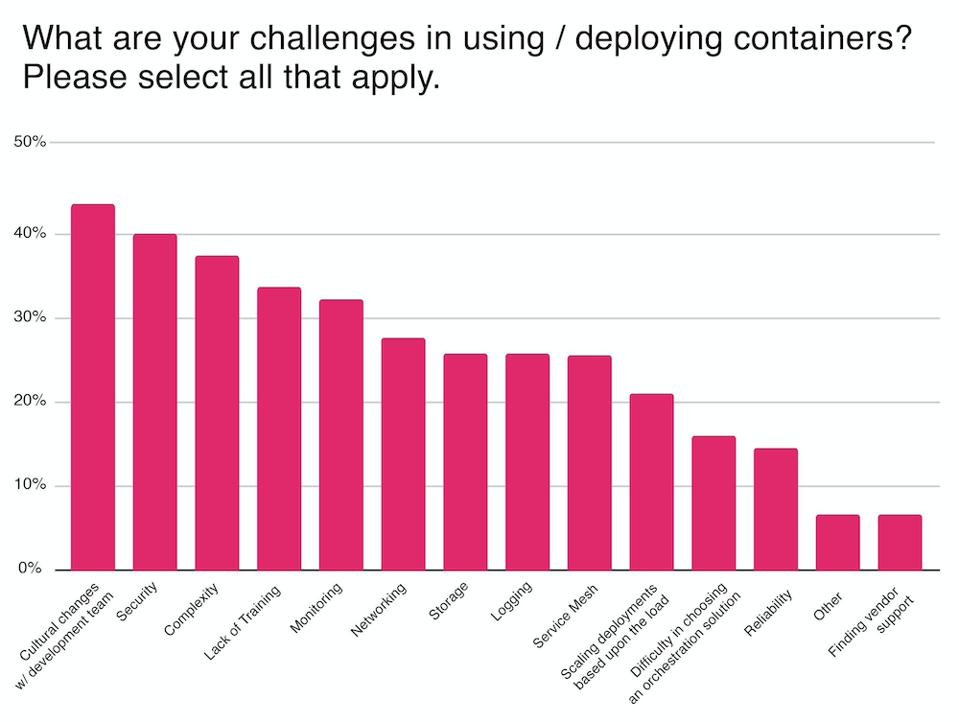 Challenges in Using Cloud Native