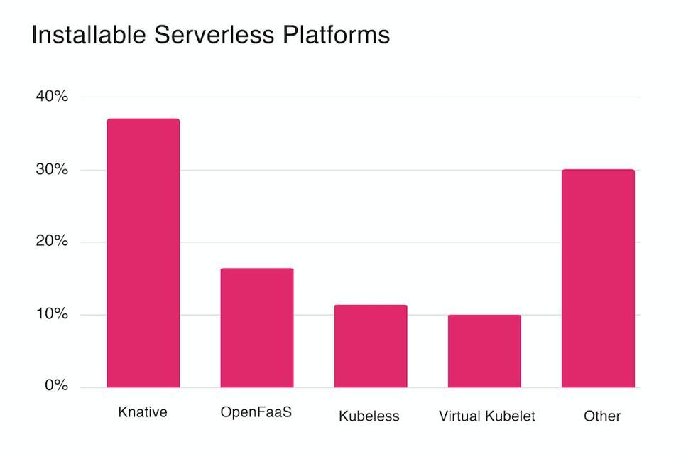 Serverless on Kubernetes