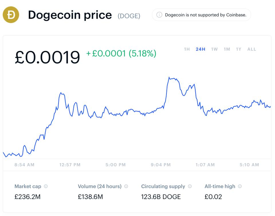 Elon Musk, bitcoin, bitcoin price, dogecoin, chart