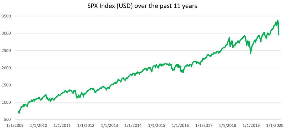 SPX Index over the past 11 years chart