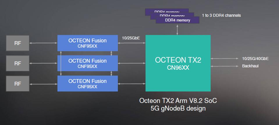 OCTEON TX2 in a 5G base station
