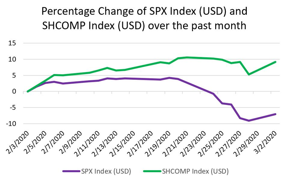 %Change of SPX Index (USD) and SHCOMP Index (USD) over the past month