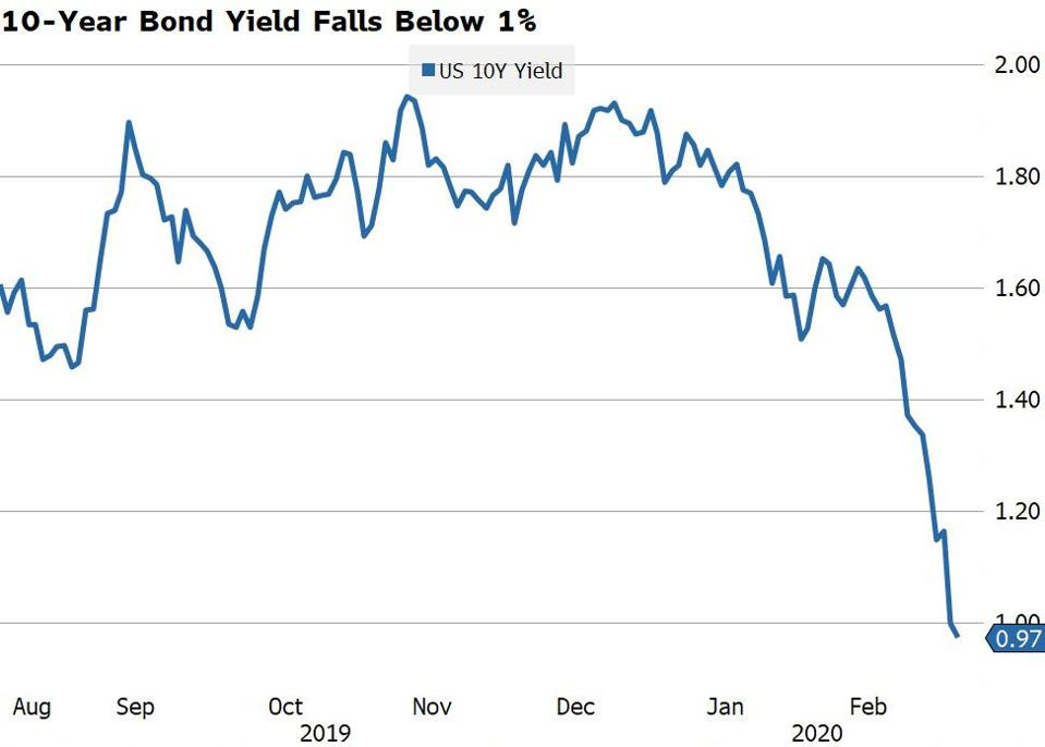 Government bond yields plunge.