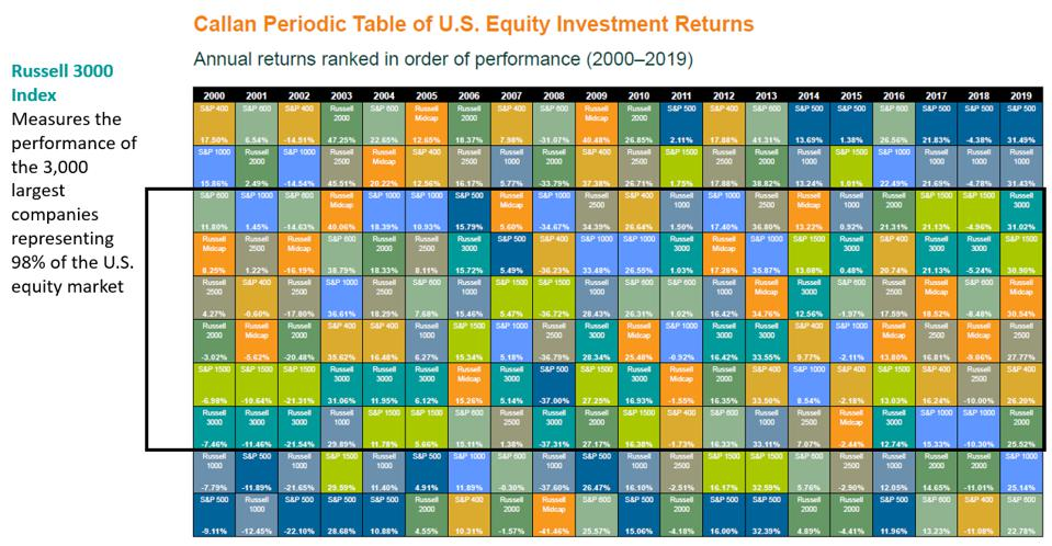 How does the S&P 500 compare to the rest of the US stock market?