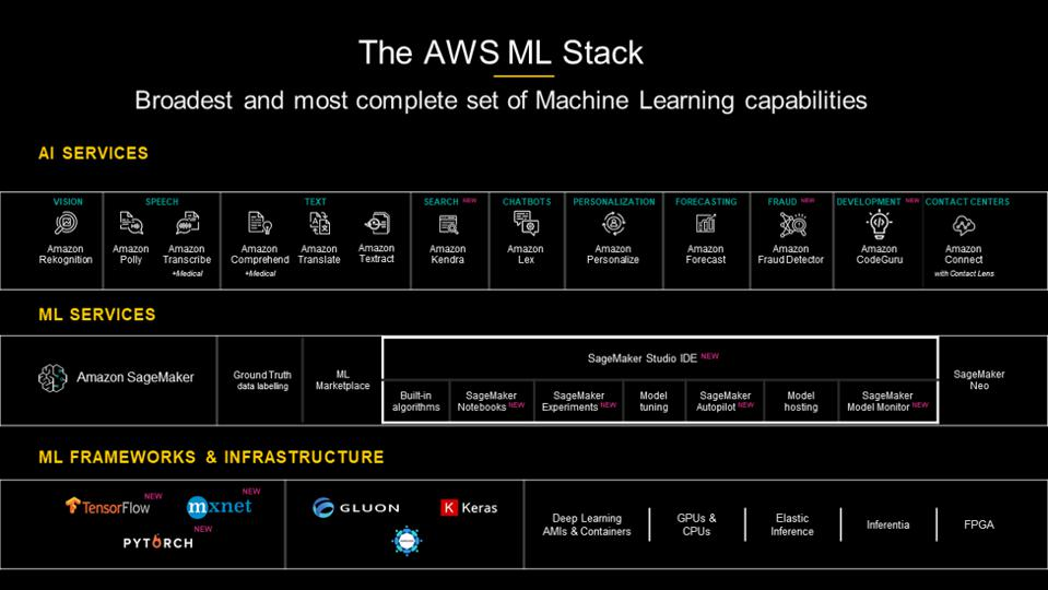 The AWS ML Stack