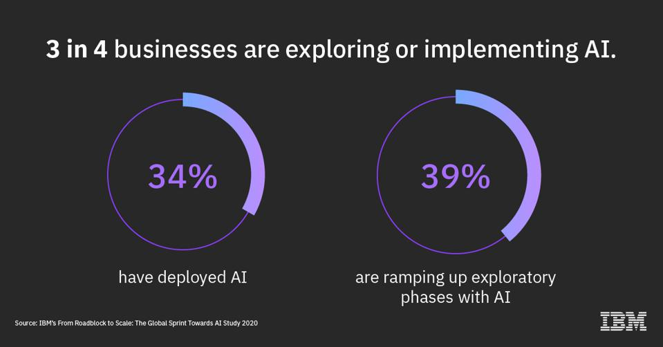 photo of data from IBM's Global AI Study 2020