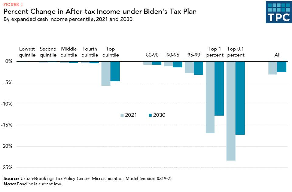 Change in after-tax income from Joe Biden tax proposals