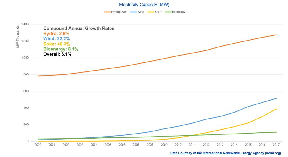 Renewable Generation Capacity by Source (2000-2017)