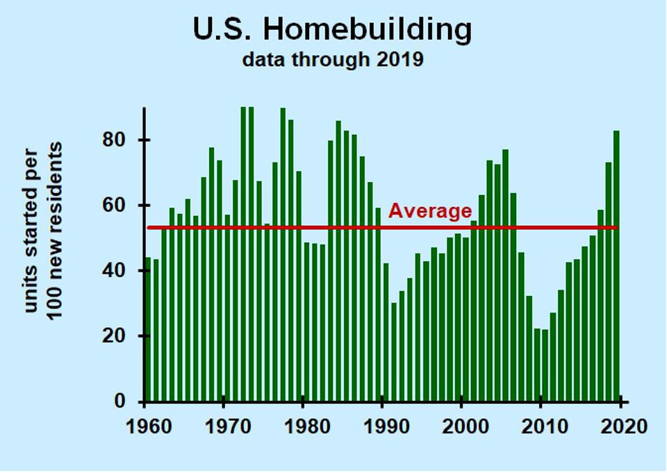 Chart showing housing starts relative to population growth in the U.S.