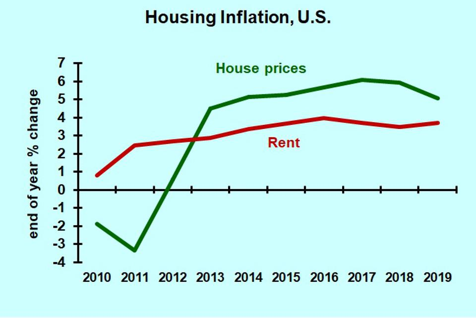chart of Housing inflation, U.S., 2010-2019