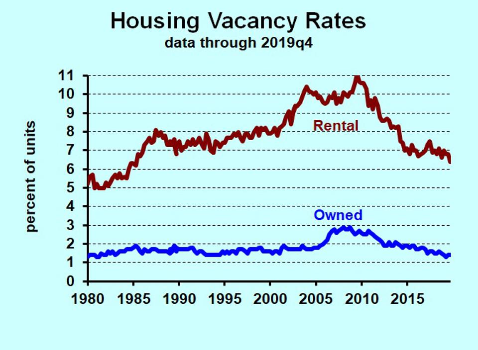chart showing U.S. Housing vacancy rates, 1980-2019