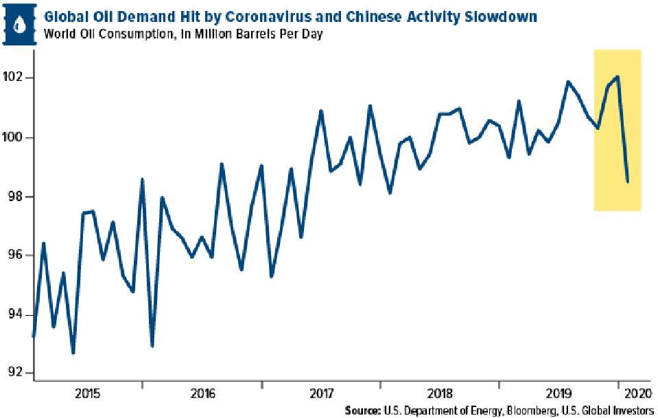 Global oil demand hit by coronavirus and chinese activity slowdown