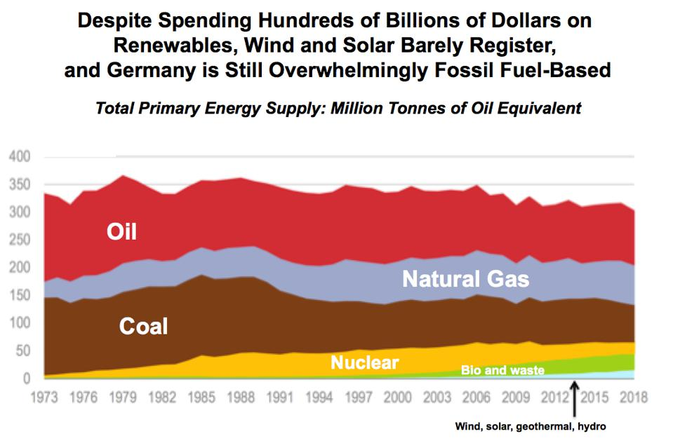Germany's total primary energy supply