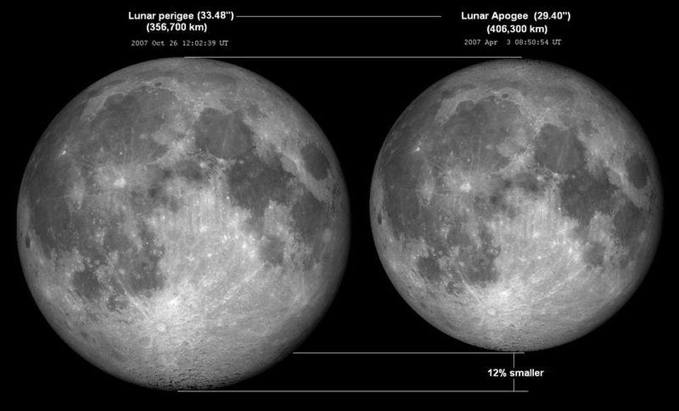 Differences between the Moon's apparent diameter based on its distance from us.