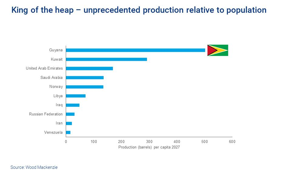 Guyana's oil production relative to its population