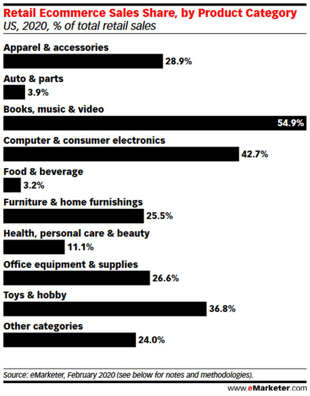 U.S. e-com sales by product category