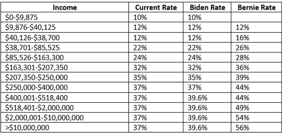 Ordinary tax rates; single taxpayer