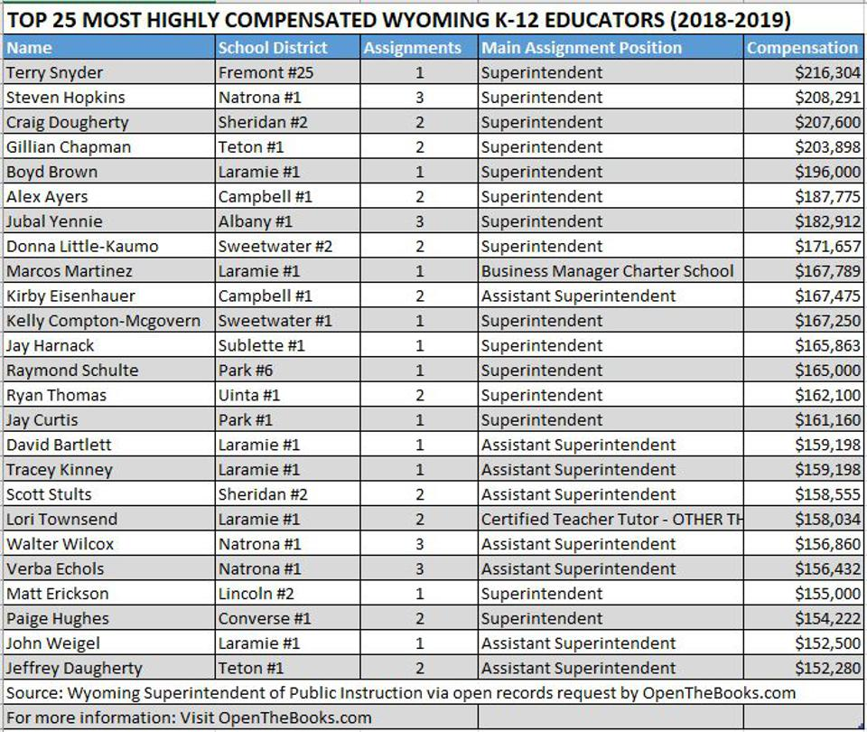 Wyoming's top paid educators in 2018-2019 within the K-12 districts.