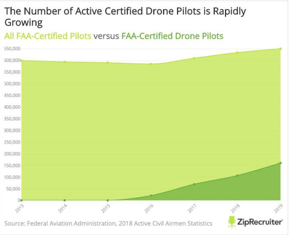 Number of Active Certified Drone Pilots