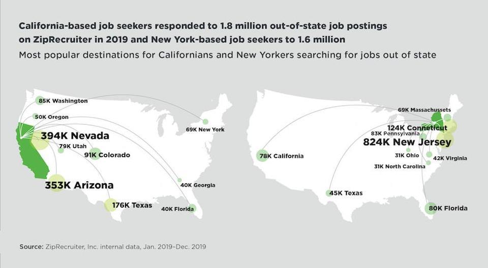 California-based job seekers and New York-based job seekers