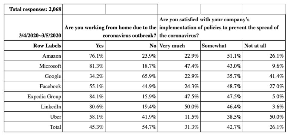 Tech workers surveyed by Blind indicate that many are working from home now.