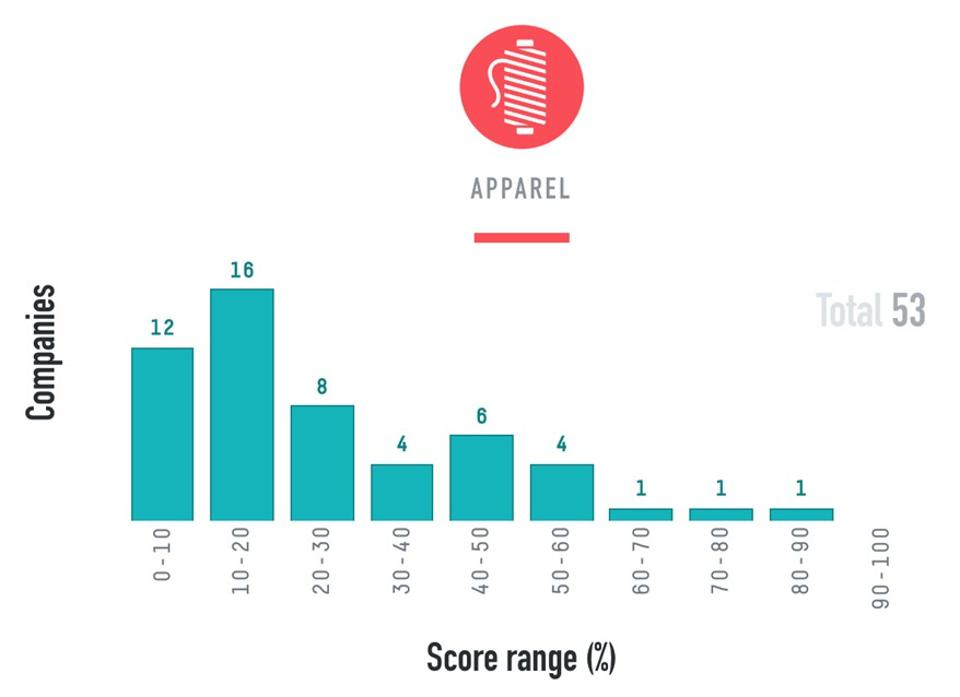 Company Rankings by Corporate Human Rights Benchmark for the Apparel Industry