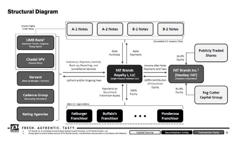 Fat Brands' Morningstar structural diagram