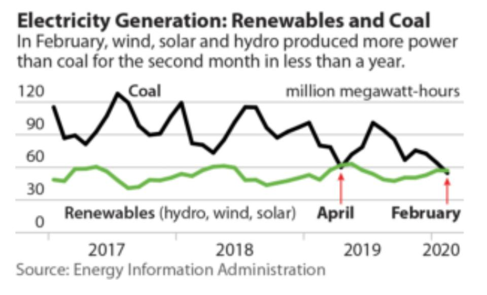 Electricity generation by coal and renewables