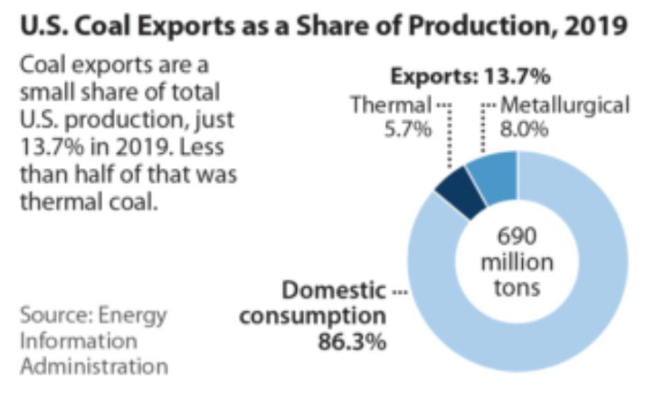 2019 coal exports