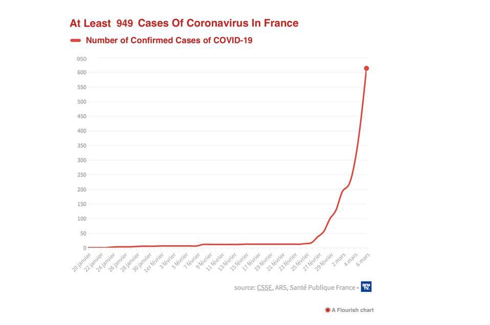 Number Of Coronavirus Cases In France chart COVID-19 risk of epidemic France
