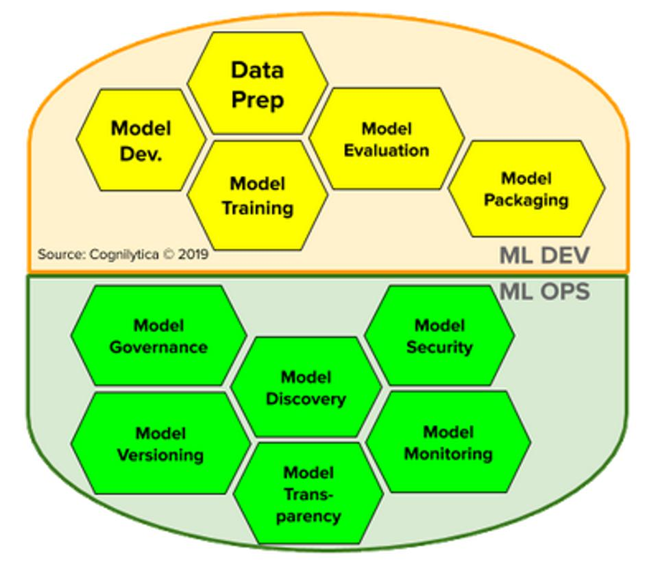 Components of ML Development and Ops