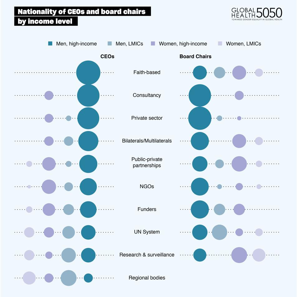 Nationality of CEOs and Board Chairs of global health agencies