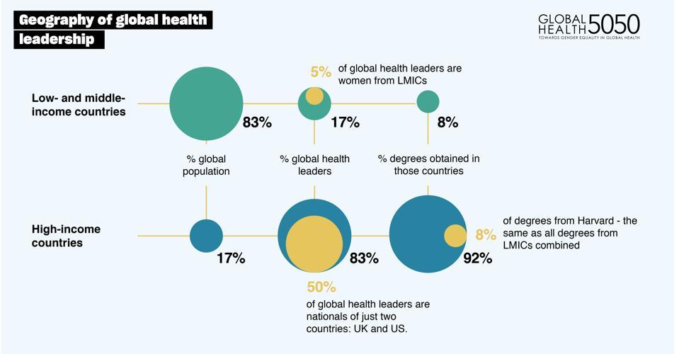 Geography of leadership of global health agencies