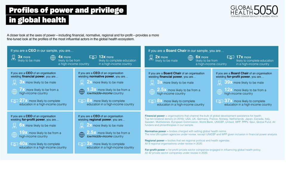Who has the power and privilege among global health leaders?