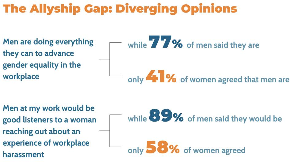 Promundo, ″So, You Want To Be A Male Ally For Gender Equality? (And You Should): Results from a National Survey, and a Few Things You Should Know″ (2019).