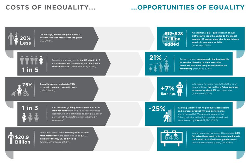 Business Fights Poverty, ″Gender Equality Is Everyone's Business″ (2020).