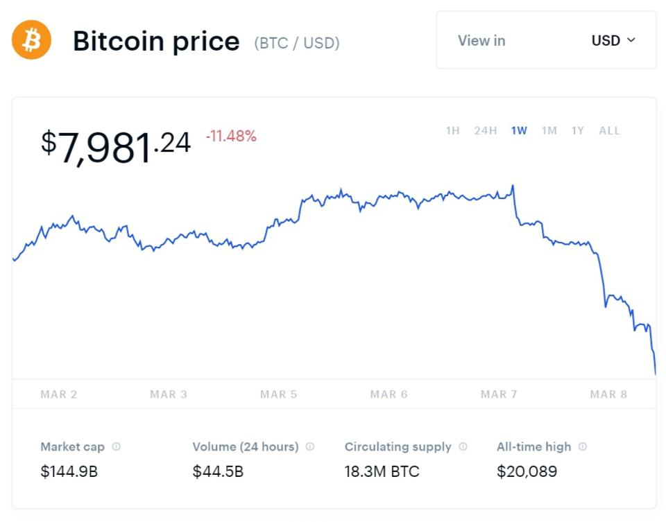Bitcoin Suddenly Goes Into Meltdown