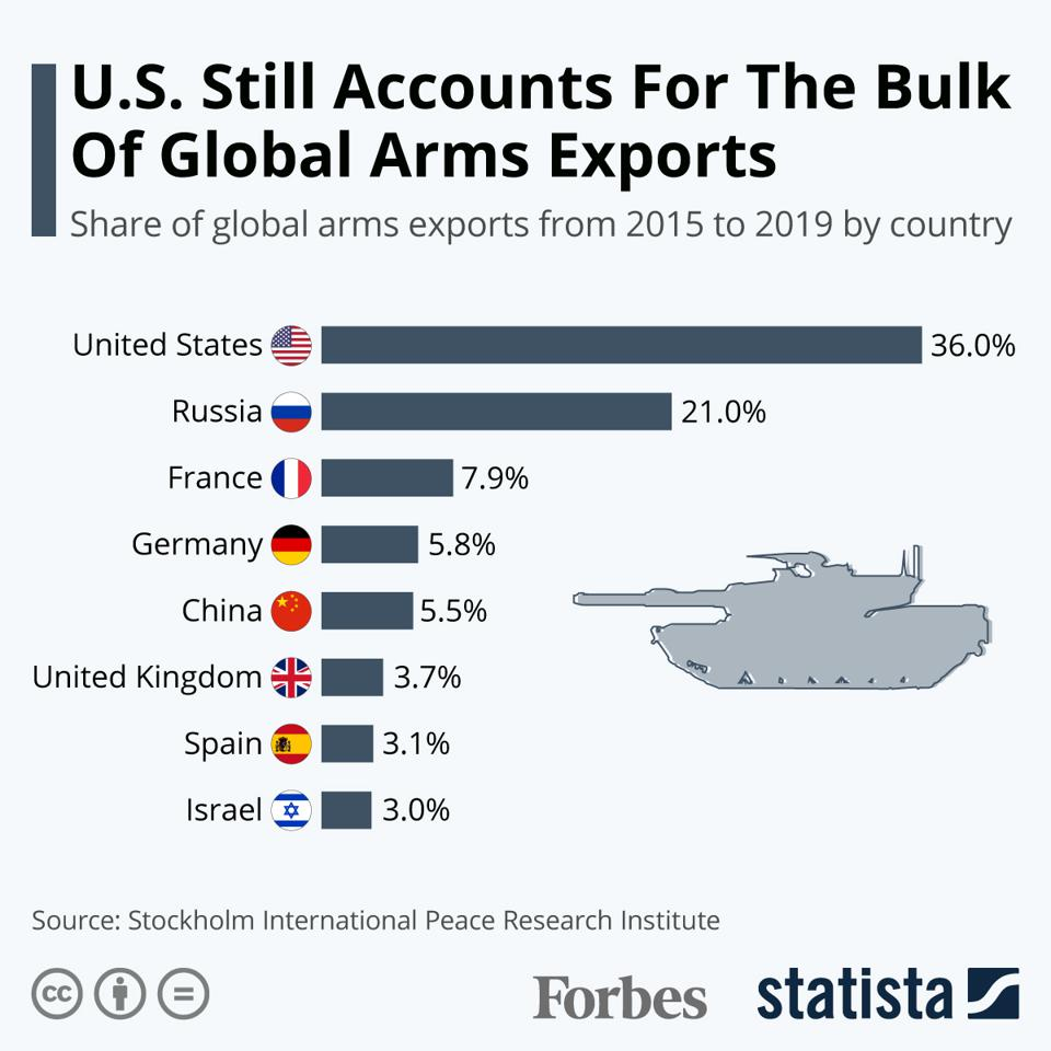 U.S. Still Accounts For Bulk Of Global Arms Exports