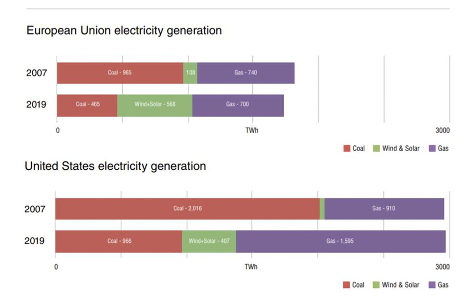 EU and U.S. electricity production by source in 2007 and 2019.