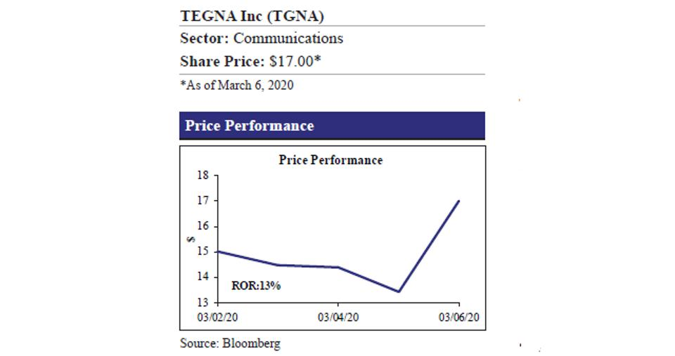 Tegna and Price Performance