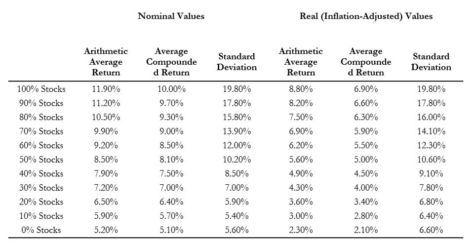 Return Characteristics by Asset Allocation as Based on US Financial Market Nominal Annual Returns, 1926–2018