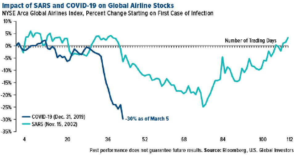 Impact of SARS and COVID-19 on Global Airline Stocks