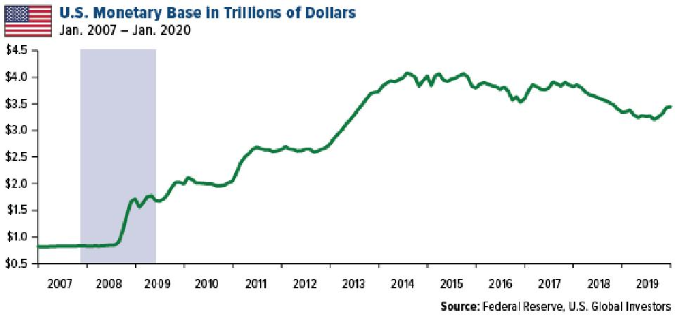 U.S. Monetary Base in Trillions of Dollars