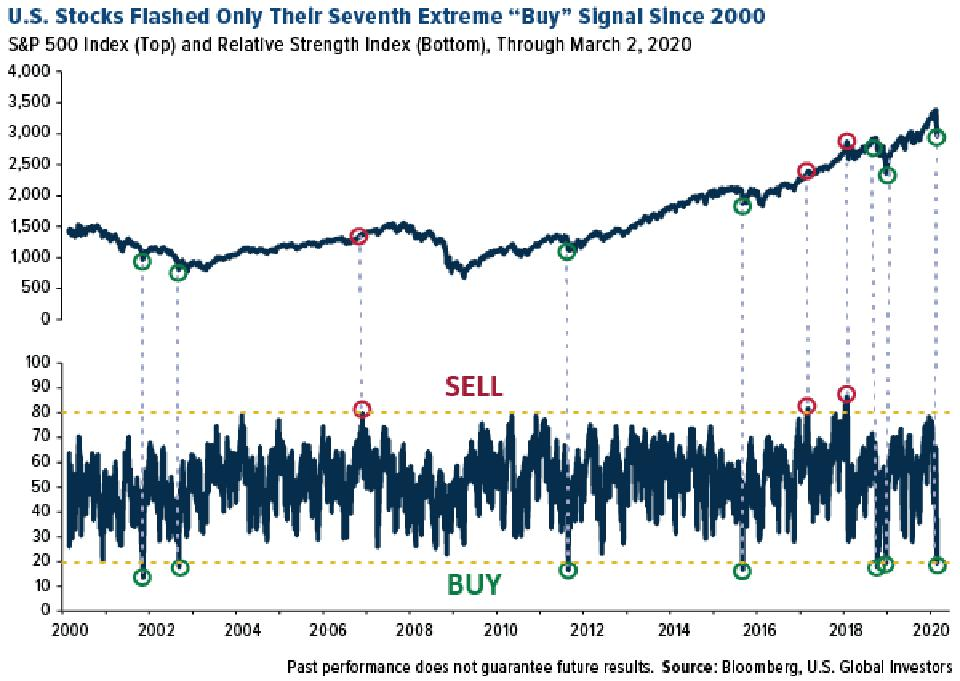 U.S. Stocks Flashed Only Their Seventh Extreme Buy Signal Since 2000